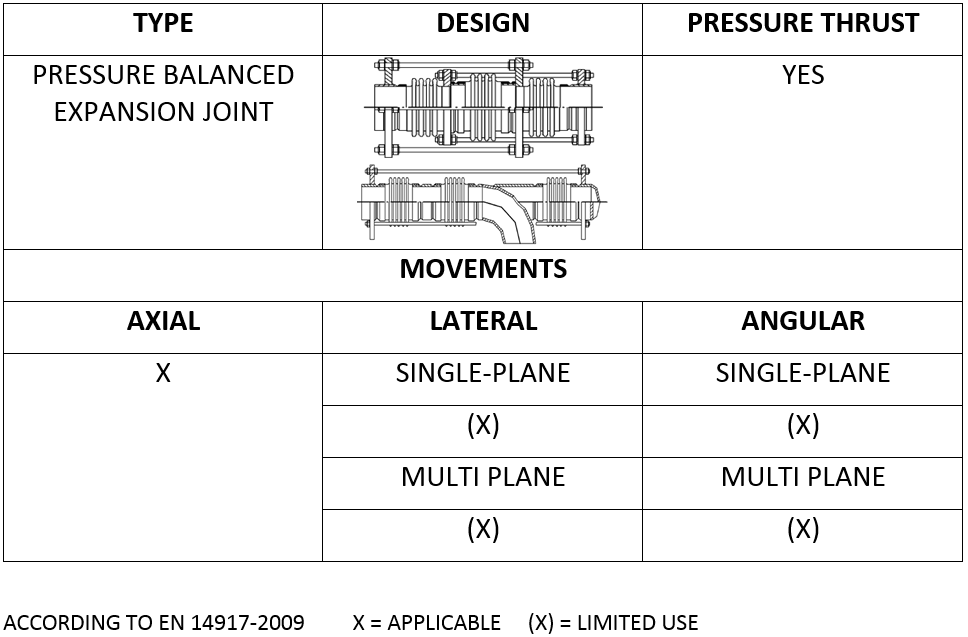 Pressure Balanced Expansion Joint - Arcflex